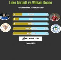 Luke Garbutt vs William Keane h2h player stats