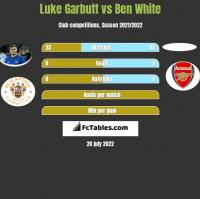Luke Garbutt vs Ben White h2h player stats