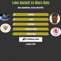 Luke Garbutt vs Marc Bola h2h player stats