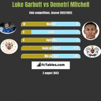 Luke Garbutt vs Demetri Mitchell h2h player stats