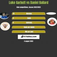 Luke Garbutt vs Daniel Ballard h2h player stats