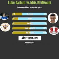 Luke Garbutt vs Idris El Mizouni h2h player stats
