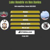 Luke Hendrie vs Ben Davies h2h player stats