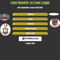 Luke Hendrie vs Leon Legge h2h player stats