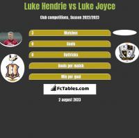 Luke Hendrie vs Luke Joyce h2h player stats
