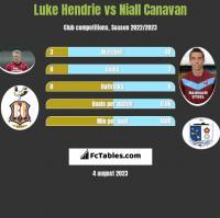 Luke Hendrie vs Niall Canavan h2h player stats