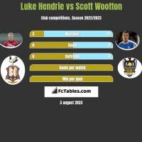 Luke Hendrie vs Scott Wootton h2h player stats