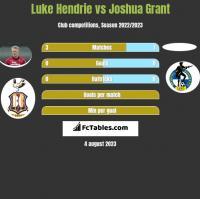 Luke Hendrie vs Joshua Grant h2h player stats