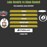 Luke Hendrie vs Adam Randell h2h player stats