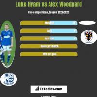 Luke Hyam vs Alex Woodyard h2h player stats