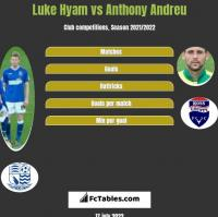 Luke Hyam vs Anthony Andreu h2h player stats