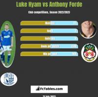 Luke Hyam vs Anthony Forde h2h player stats