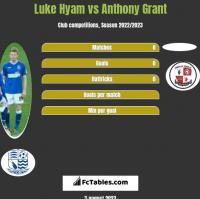 Luke Hyam vs Anthony Grant h2h player stats