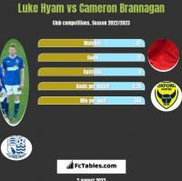 Luke Hyam vs Cameron Brannagan h2h player stats