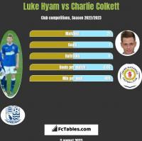 Luke Hyam vs Charlie Colkett h2h player stats