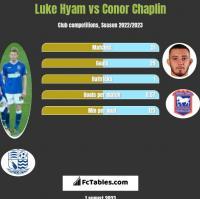 Luke Hyam vs Conor Chaplin h2h player stats