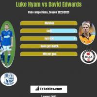 Luke Hyam vs David Edwards h2h player stats