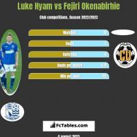 Luke Hyam vs Fejiri Okenabirhie h2h player stats