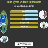 Luke Hyam vs Fred Onyedinma h2h player stats