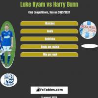 Luke Hyam vs Harry Bunn h2h player stats