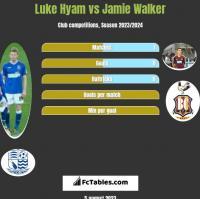 Luke Hyam vs Jamie Walker h2h player stats