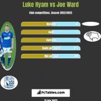 Luke Hyam vs Joe Ward h2h player stats