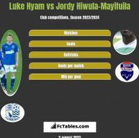 Luke Hyam vs Jordy Hiwula-Mayifuila h2h player stats