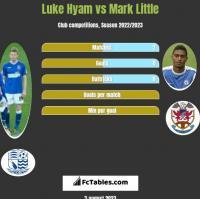 Luke Hyam vs Mark Little h2h player stats
