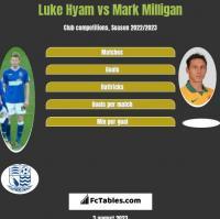 Luke Hyam vs Mark Milligan h2h player stats