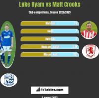 Luke Hyam vs Matt Crooks h2h player stats
