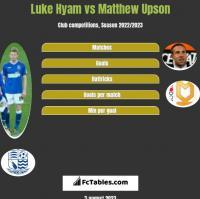 Luke Hyam vs Matthew Upson h2h player stats