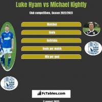 Luke Hyam vs Michael Kightly h2h player stats