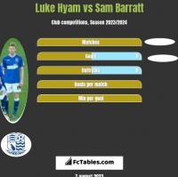 Luke Hyam vs Sam Barratt h2h player stats