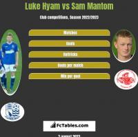 Luke Hyam vs Sam Mantom h2h player stats