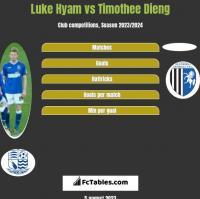 Luke Hyam vs Timothee Dieng h2h player stats