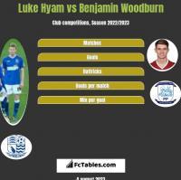 Luke Hyam vs Benjamin Woodburn h2h player stats