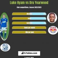 Luke Hyam vs Dru Yearwood h2h player stats