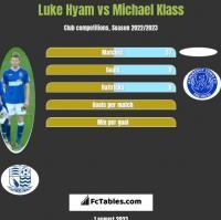 Luke Hyam vs Michael Klass h2h player stats