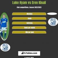 Luke Hyam vs Eren Kinali h2h player stats