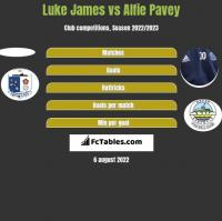 Luke James vs Alfie Pavey h2h player stats