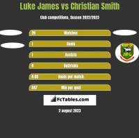 Luke James vs Christian Smith h2h player stats