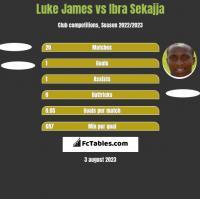 Luke James vs Ibra Sekajja h2h player stats