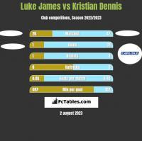 Luke James vs Kristian Dennis h2h player stats