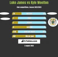 Luke James vs Kyle Wootton h2h player stats