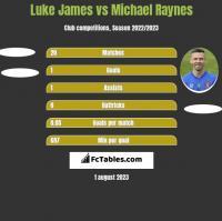 Luke James vs Michael Raynes h2h player stats