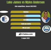 Luke James vs Myles Anderson h2h player stats