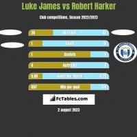 Luke James vs Robert Harker h2h player stats