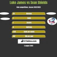 Luke James vs Sean Shields h2h player stats