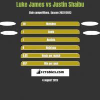 Luke James vs Justin Shaibu h2h player stats