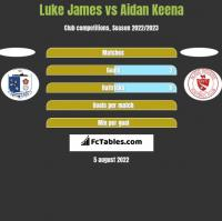Luke James vs Aidan Keena h2h player stats